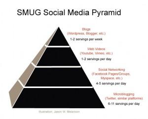 SMUG-social-media-pyramid